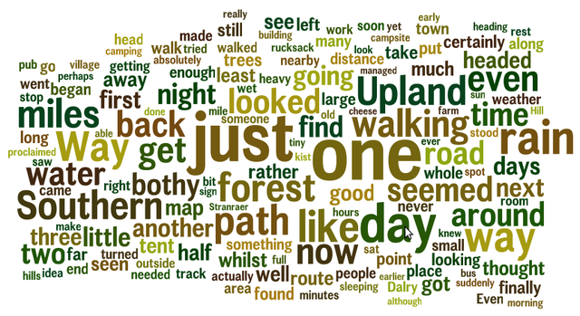 Southern Upland Way Wordle